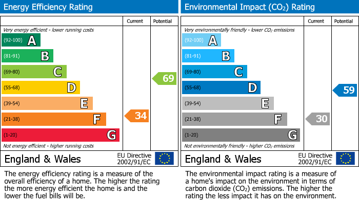 EPC Graph for Summerhill, Althorne, Chelmsford